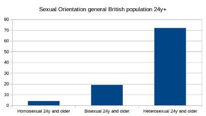 chart-british-general-part12